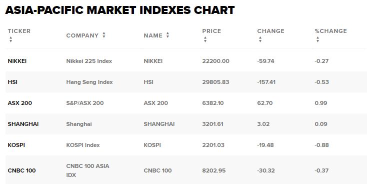 Chứng khoán châu Á trái chiều, thị trường Úc vượt đỉnh 10 năm - Ảnh 2.