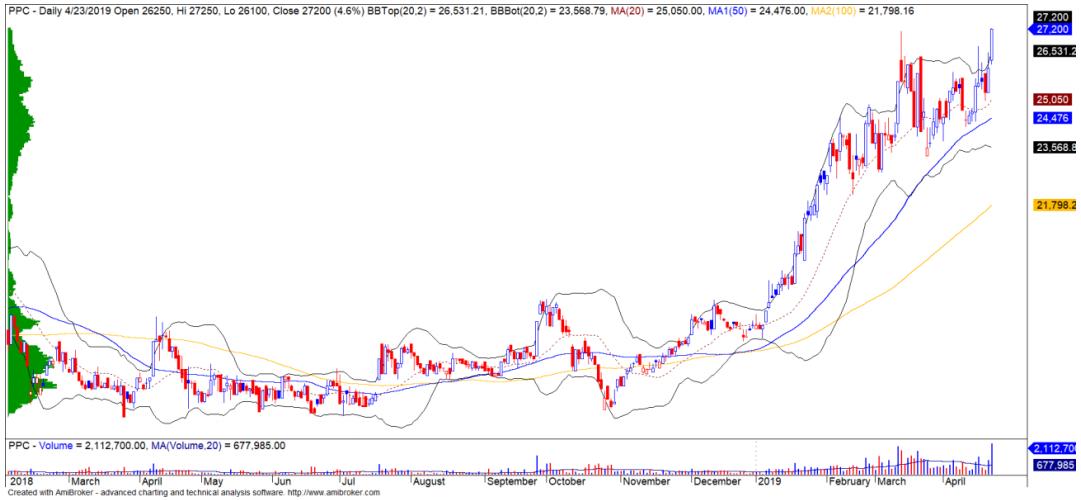 Cổ phiếu tâm điểm ngày 25/4: VRE, PPC, VCI - Ảnh 2.