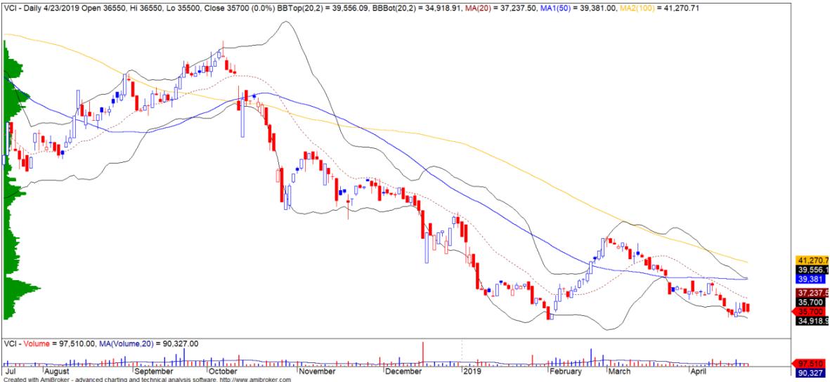 Cổ phiếu tâm điểm ngày 25/4: VRE, PPC, VCI - Ảnh 3.