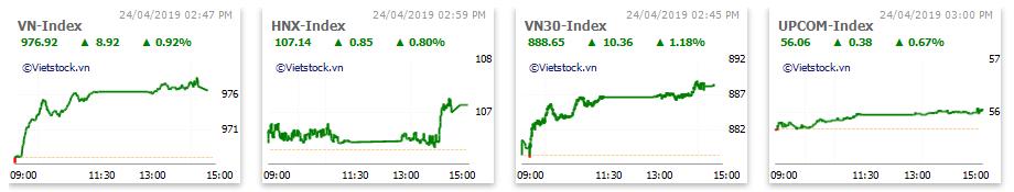 Thị trường chứng khoán 24/4: Bất động sản, ngân hàng dẫn sóng, VN-Index tăng gần 9 điểm - Ảnh 1.