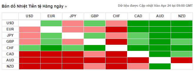 Thị trường ngoại hối hôm nay (24/4): Đồng USD giành vị thế cao nhờ mùa công bố lợi nhuận và dữ liệu kinh tế tốt vượt kì vọng - Ảnh 3.