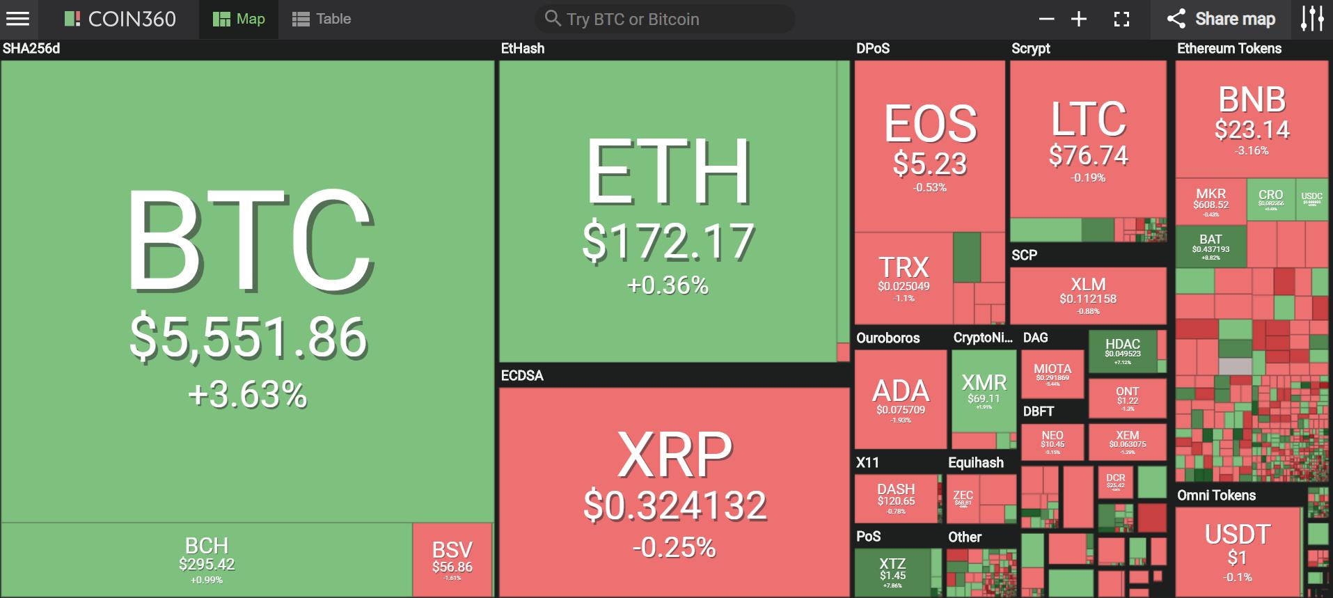 Giá bitcoin hôm nay (24/4) vượt 5.500 USD, đồng tiền nào đang dẫn dắt thị trường? - Ảnh 2.