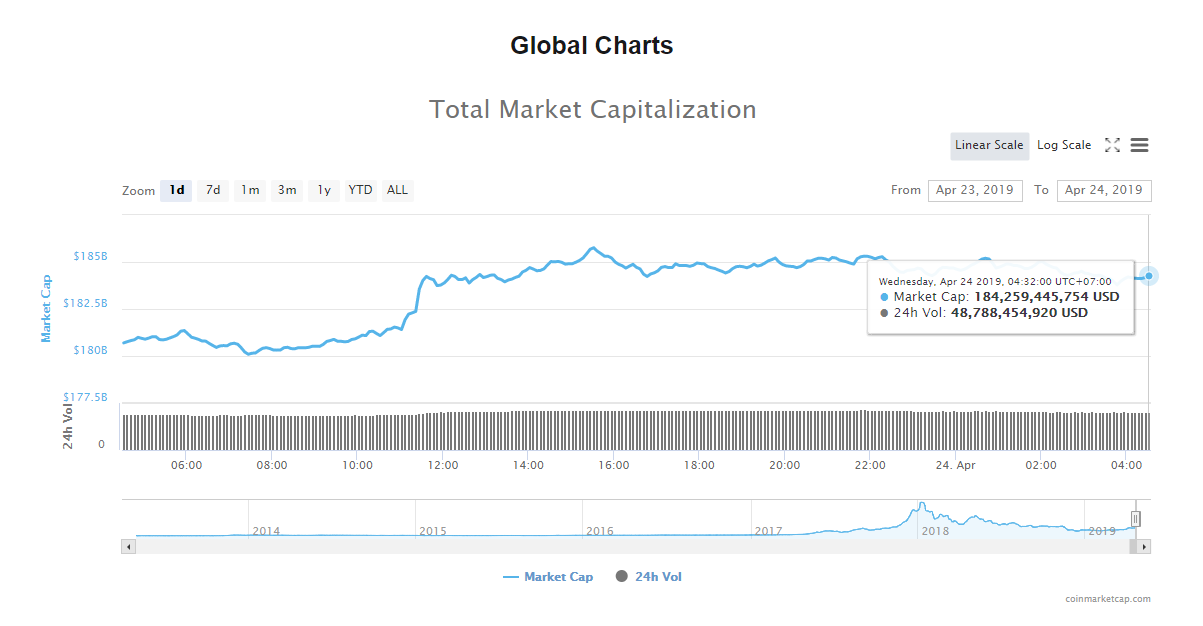 Giá bitcoin hôm nay (24/4) vượt 5.500 USD, đồng tiền nào đang dẫn dắt thị trường? - Ảnh 4.