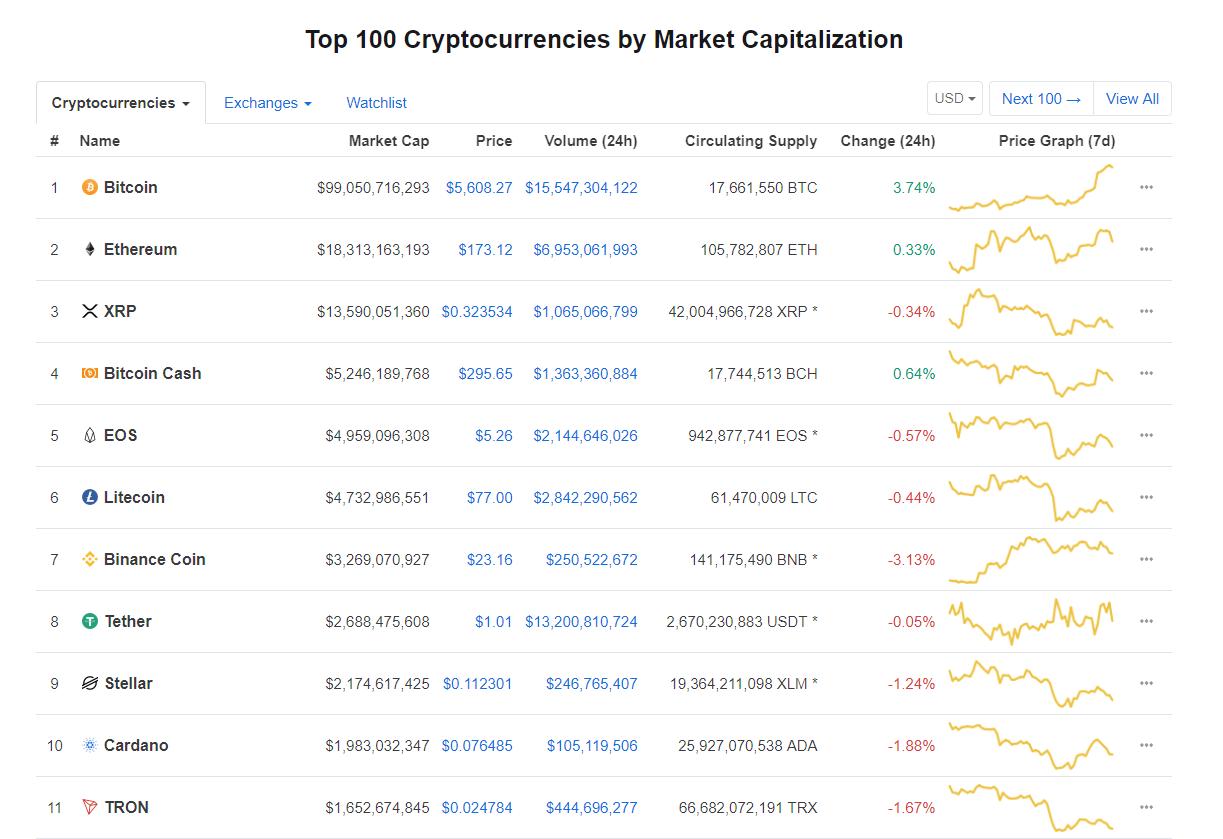 Giá bitcoin hôm nay (24/4) vượt 5.500 USD, đồng tiền nào đang dẫn dắt thị trường? - Ảnh 3.