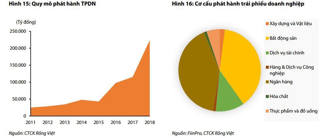 Điểm danh 30 doanh nghiệp lớn đang vay gần 100.000 tỉ đồng qua kênh trái phiếu - Ảnh 1.
