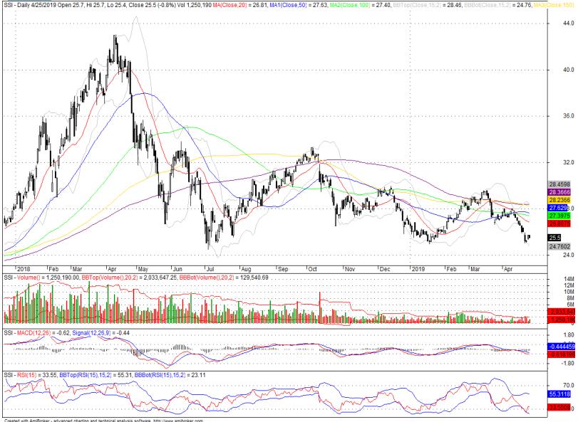 Cổ phiếu tâm điểm ngày 26/4: SSI, HPG, GMD - Ảnh 1.