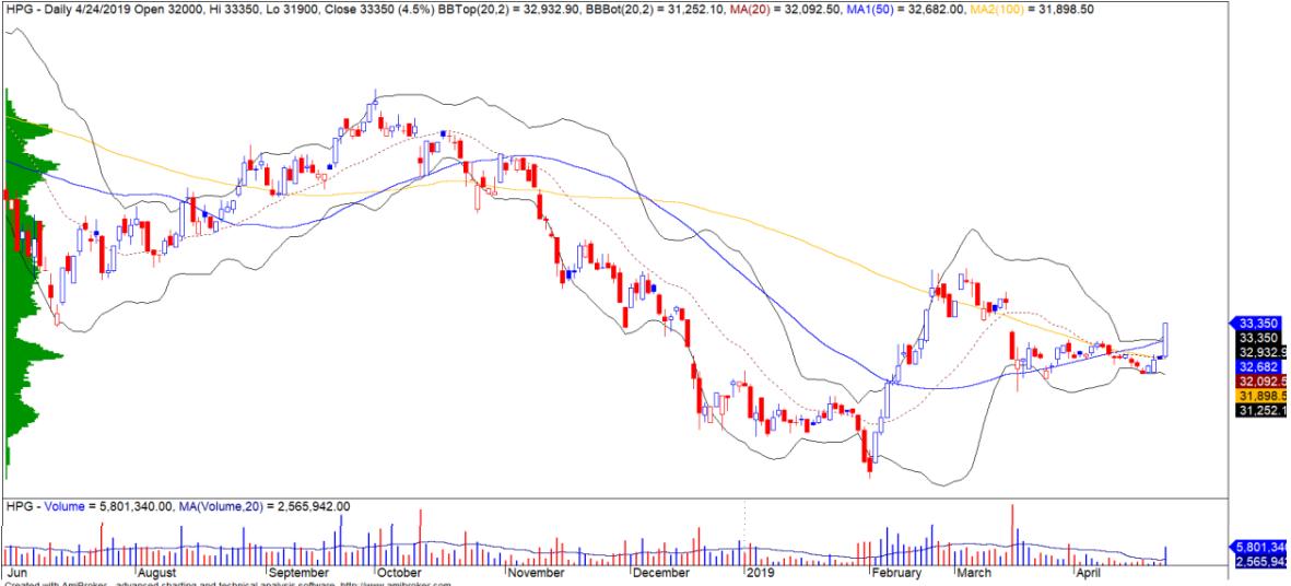 Cổ phiếu tâm điểm ngày 26/4: SSI, HPG, GMD - Ảnh 2.