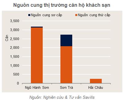 Vướng mắc về khung pháp lý, thị trường condotel Đà Nẵng năm 2018 ảm đạm - Ảnh 1.