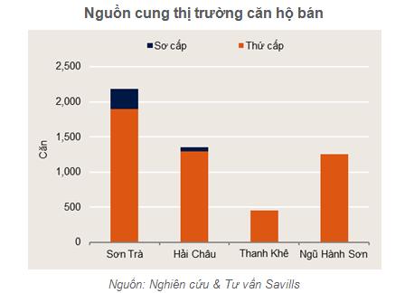 Vướng mắc về khung pháp lý, thị trường condotel Đà Nẵng năm 2018 ảm đạm - Ảnh 2.