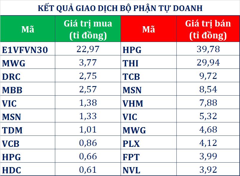 Dòng tiền thông minh (25/4): Giao dịch trái chiều khối ngoại, tự doanh CTCK bán ròng gần 115 tỉ đồng phiên VN-Index bật tăng gần 9 điểm - Ảnh 1.