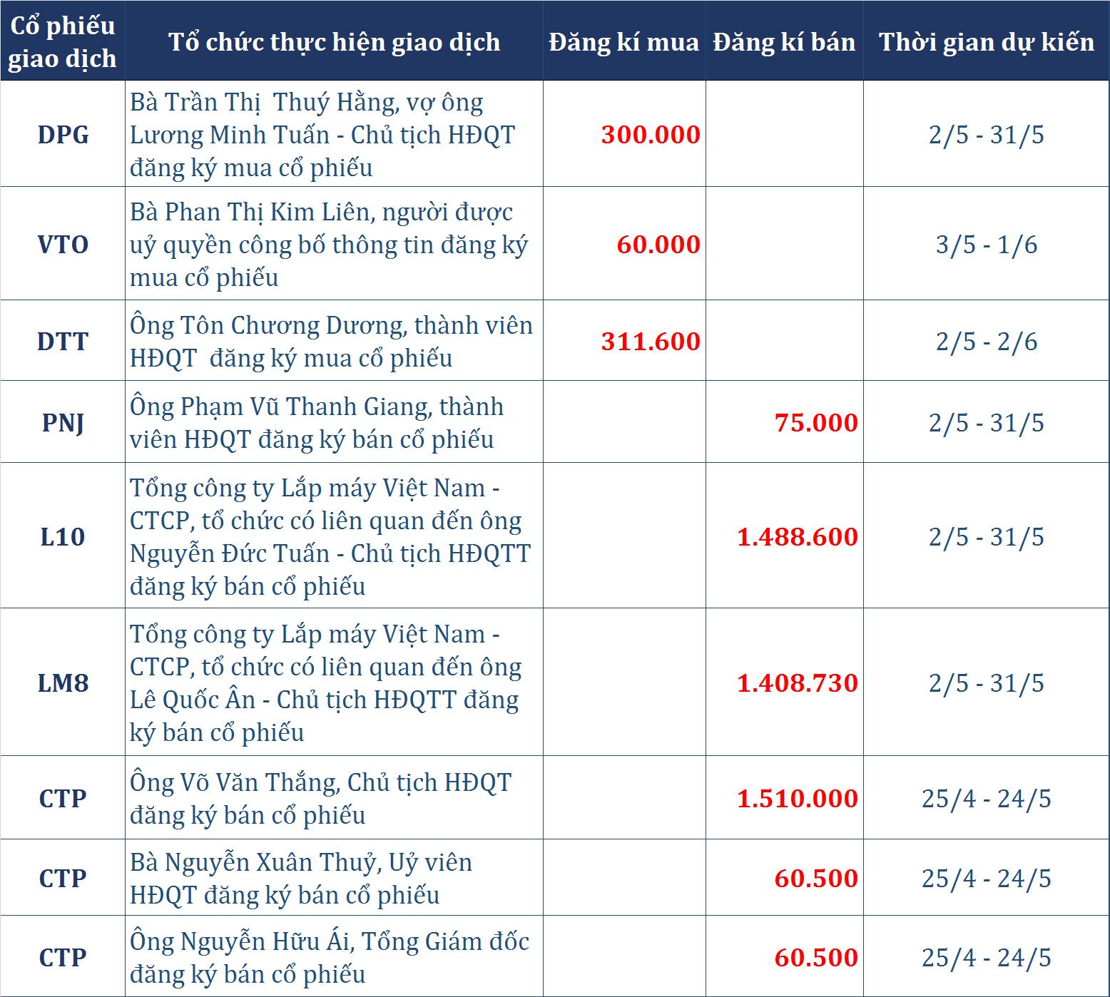 Dòng tiền thông minh (25/4): Giao dịch trái chiều khối ngoại, tự doanh CTCK bán ròng gần 115 tỉ đồng phiên VN-Index bật tăng gần 9 điểm - Ảnh 2.