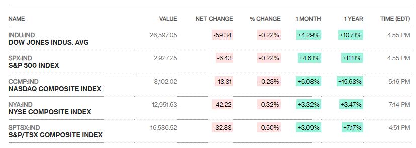 Chứng khoán Mỹ 24/4: Caterpillar và AT&T kéo sụt mức kỉ lục của S&P 500  - Ảnh 1.