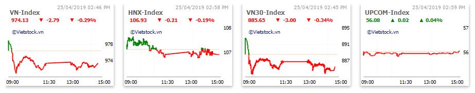 Thị trường chứng khoán 25/4: TTF giảm sàn, VN-Index mất gần 3 điểm - Ảnh 1.