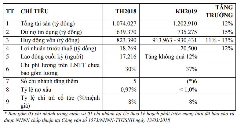 ĐHĐCĐ Vietcombank: Điều chỉnh lãi trước thuế 2019 về 20.000 tỉ đồng, kế hoạch tăng vốn lên gần 55.300 tỉ đến năm 2020 - Ảnh 2.