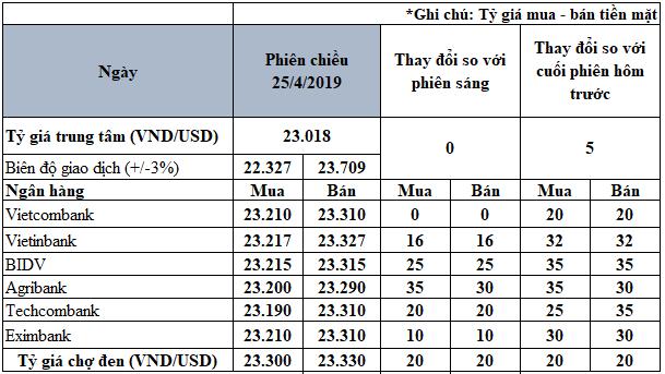 Tỷ giá USD trong nước tiếp tục tăng mạnh trong buổi chiều - Ảnh 3.