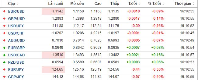 Thị trường ngoại hối hôm nay (25/4): Đồng USD bứt phá mạnh mẽ, đồng won và rupee chìm trong thất vọng - Ảnh 1.