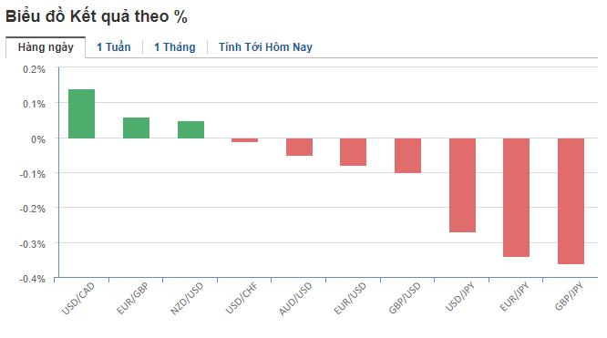 Thị trường ngoại hối hôm nay (25/4): Đồng USD bứt phá mạnh mẽ, đồng won và rupee chìm trong thất vọng - Ảnh 2.