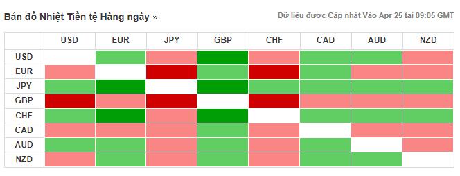 Thị trường ngoại hối hôm nay (25/4): Đồng USD bứt phá mạnh mẽ, đồng won và rupee chìm trong thất vọng - Ảnh 3.