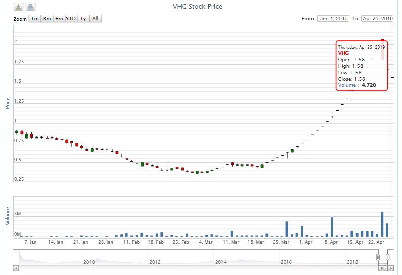 Hiện tượng VHG: Nhà đầu tư có kịp ăn bằng lần trước khi hủy niêm yết vào 23/5 - Ảnh 1.