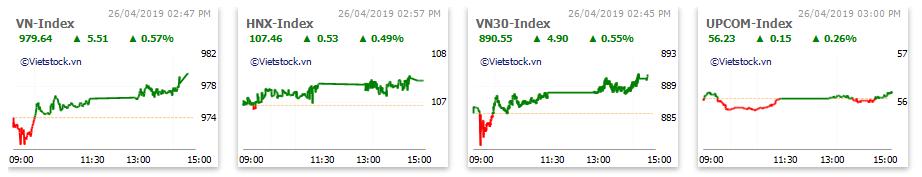 Thị trường chứng khoán 26/4: Lực cầu tích cực phiên chiều, VN-Index tăng gần 6 điểm - Ảnh 1.