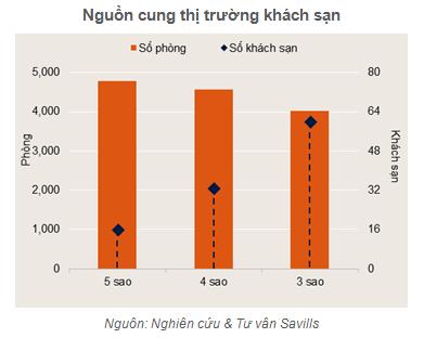 Đà Nẵng sẽ đón khoảng 2.200 phòng khách sạn 3 đến 5 sao trong năm 2019 - Ảnh 1.