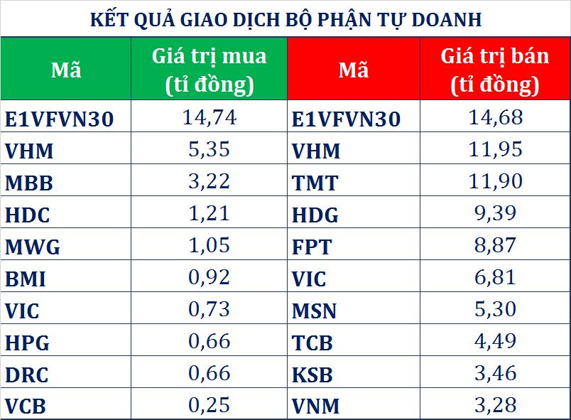 Dòng tiền thông minh (26/4): Tự doanh CTCK xả ba phiên liên tiếp, tập trung giao dịch chứng chỉ quỹ E1VFVN30 - Ảnh 1.