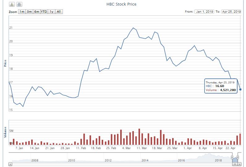 Cổ phiếu mất 21% trong hai tháng, Pyn Elite Fund thoái bớt vốn tại Xây dựng Hòa Bình - Ảnh 1.