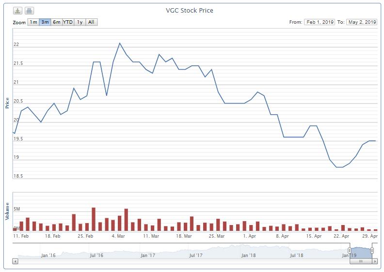 Hơn 448 triệu cổ phiếu của Viglacera được chấp thuận niêm yết trên HOSE - Ảnh 1.