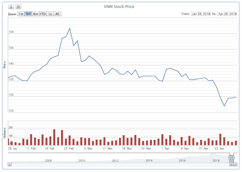 Tranh đua với Platinum Victory, F&N Dairy cũng tính chi hơn 2.250 tỉ đồng nâng sở hữu Vinamilk - Ảnh 1.