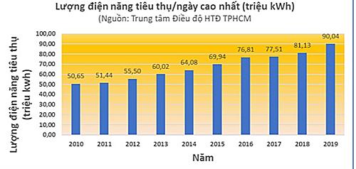 Tiêu thụ điện ở TP HCM cao kỷ lục trong 10 năm qua - Ảnh 1.