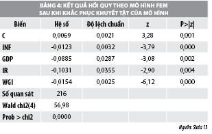 Yếu tố vĩ mô ảnh hưởng đến thu nhập ngoài lãi  của các ngân hàng thương mại Việt Nam - Ảnh 4.