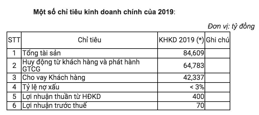 NCB kế hoạch lãi trước thuế 70 tỉ đồng, giảm 23% so với năm trước, đang tích cực tìm kiếm nhà đầu tư ngoại - Ảnh 2.