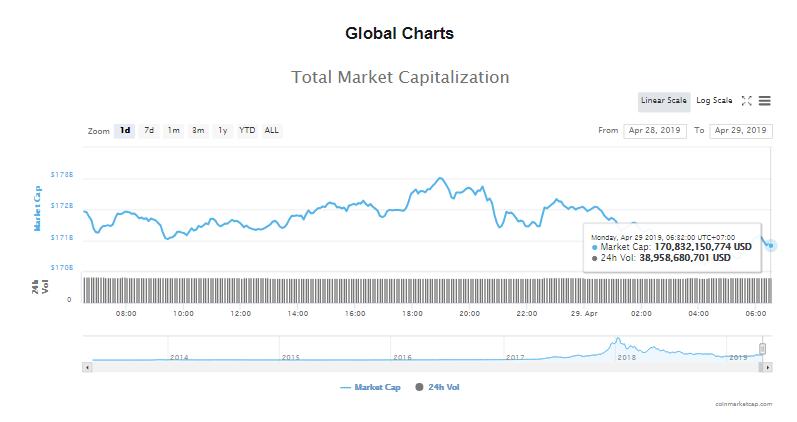 Giá bitcoin hôm nay (29/4): Giá bitcoin trên Bitfinex cao bất thường vẫn không có giao dịch hoán đổi - Ảnh 4.