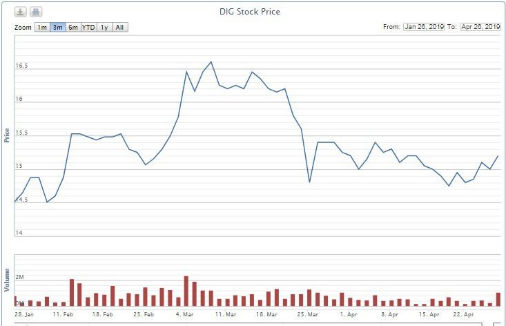 Phó Chủ tịch DIC Corp mua không được một nửa số cổ phần đăng kí - Ảnh 1.