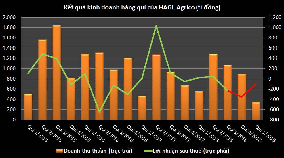 Giao dịch thỏa thuận gần 70 triệu cp HNG giá sàn, Thaco trở thành cổ đông lớn HAGL Agrico? - Ảnh 1.