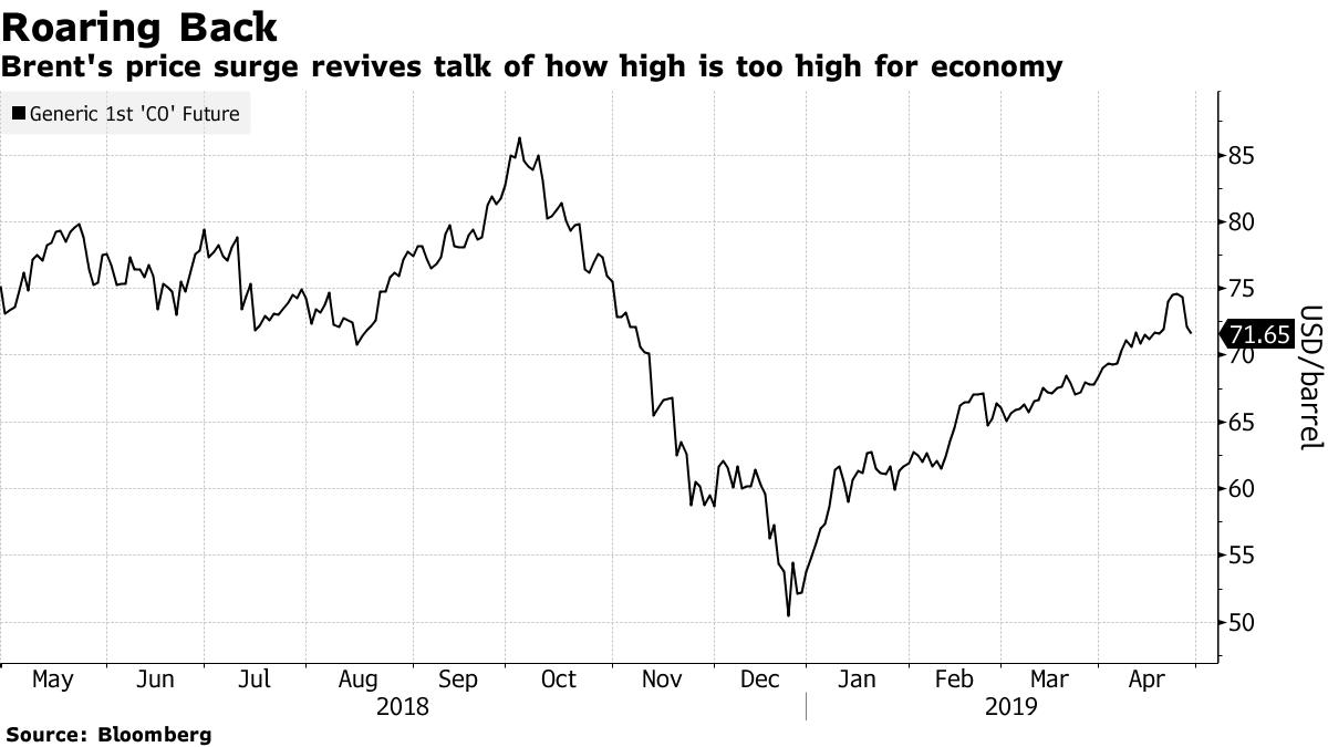 Kinh tế thế giới trước nỗi lo giá dầu tăng lên 100USD/thùng - Ảnh 2.
