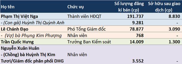 Cổ phiếu DHG tăng 63% trong ba tháng, lãnh đạo và người nhà thoái vốn, Dược Hậu Giang lại muốn bán con - Ảnh 1.
