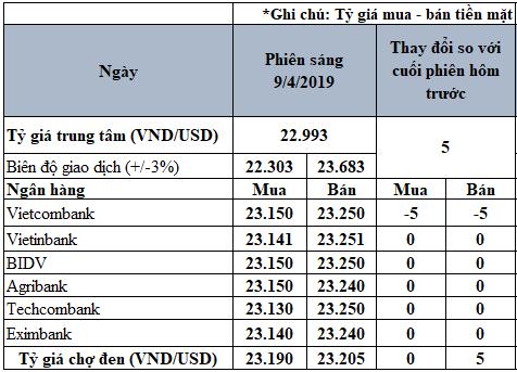 Tỷ giá USD hôm nay 9/4: Tỷ giá trung tâm xác lập đỉnh mới tại 22.993 VND/USD - Ảnh 2.