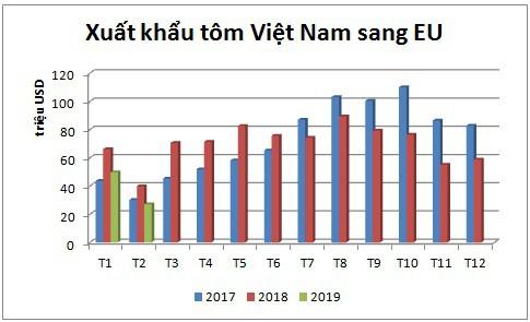 Bất chấp sụt giảm vào đầu năm, EU vẫn là thị trường trọng điểm của tôm Việt Nam - Ảnh 1.