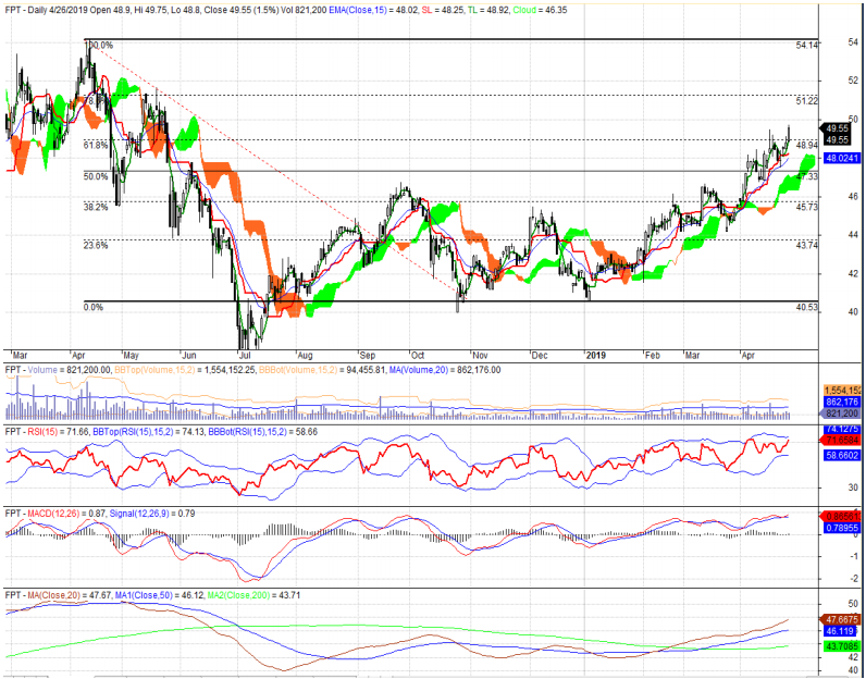 Cổ phiếu tâm điểm ngày 2/5: VPB, FPT, PPC, BSR - Ảnh 2.