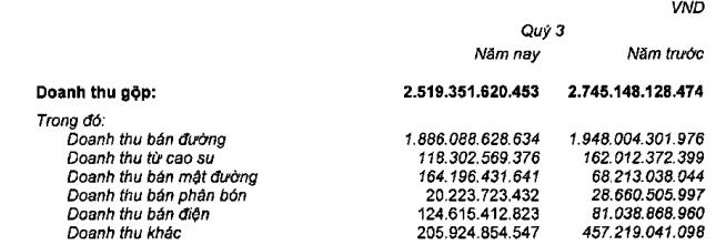 Thành Thành Công - Biên Hòa lãi đột biến hơn 280 tỉ đồng quí III nhờ thanh lí các khoản đầu tư - Ảnh 1.