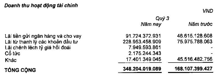 Thành Thành Công - Biên Hòa lãi đột biến hơn 280 tỉ đồng quí III nhờ thanh lí các khoản đầu tư - Ảnh 2.