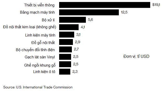 Danh sách sản phẩm Trung Quốc chịu thuế 25% mới từ Mỹ - Ảnh 1.