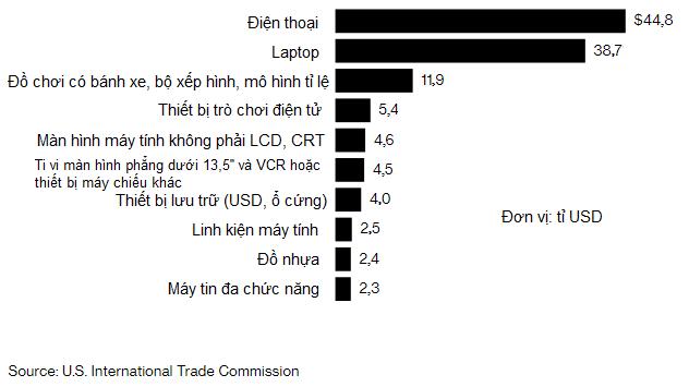 Danh sách sản phẩm Trung Quốc chịu thuế 25% mới từ Mỹ - Ảnh 2.