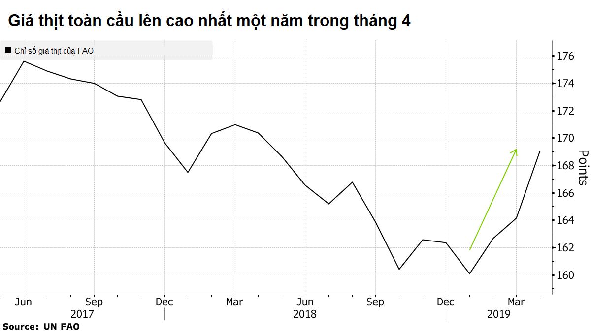 Sản lượng thịt toàn cầu giảm khi dịch ASF càn quét hàng loạt trang trại tại Trung Quốc - Ảnh 2.