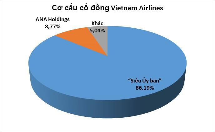 Vietnam Airlines và Vietjet Air không chỉ cạnh tranh trên trời mà còn 'đấu' nhau trên sàn? - Ảnh 3.