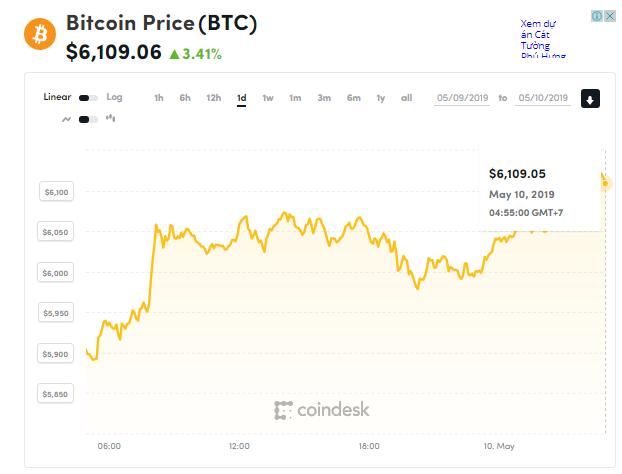 Giá bitcoin hôm nay (10/5) tiếp tục tăng trên mốc 6.100 USD, giá mục tiêu dài hạn 500.000 USD? - Ảnh 1.