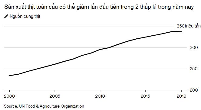 Sản lượng thịt toàn cầu giảm khi dịch ASF càn quét hàng loạt trang trại tại Trung Quốc - Ảnh 1.