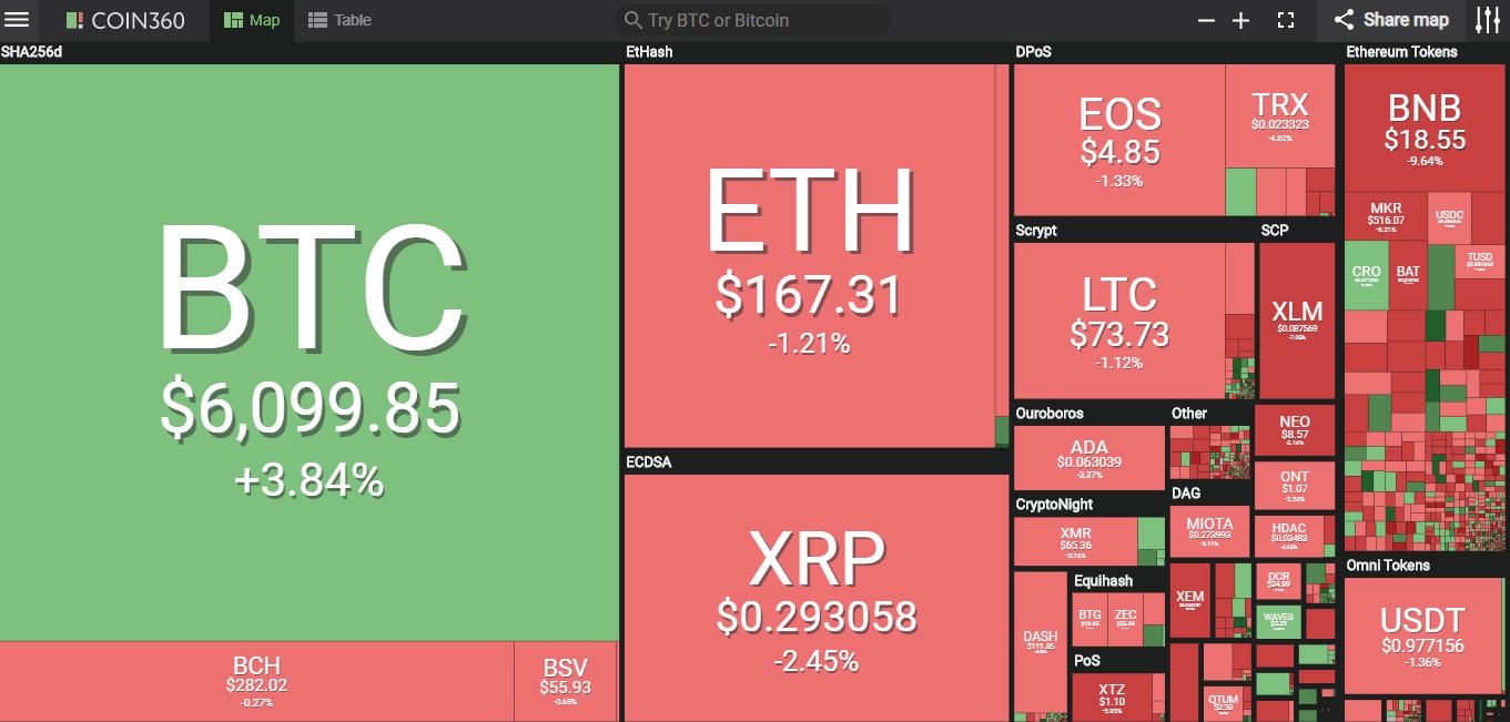 Giá bitcoin hôm nay (10/5) tiếp tục tăng trên mốc 6.100 USD, giá mục tiêu dài hạn 500.000 USD? - Ảnh 2.