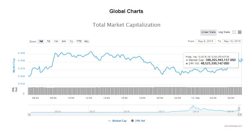 Giá bitcoin hôm nay (10/5) tiếp tục tăng trên mốc 6.100 USD, giá mục tiêu dài hạn 500.000 USD? - Ảnh 4.